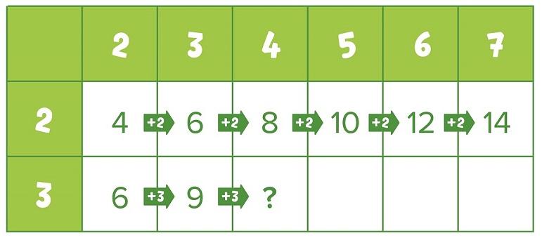 Пример заполнения таблицы.