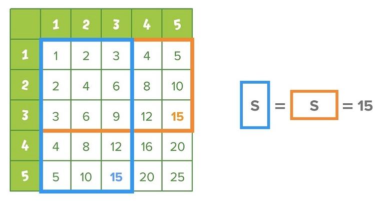 Пример расчёта по таблице Пифагора.