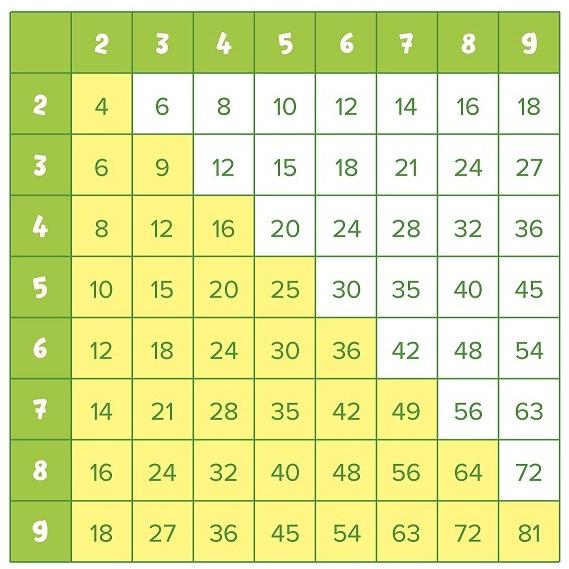 Заполненная таблица умножения.