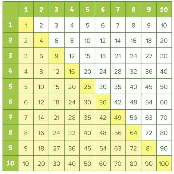 Диагональное разделение таблицы Пифагора.