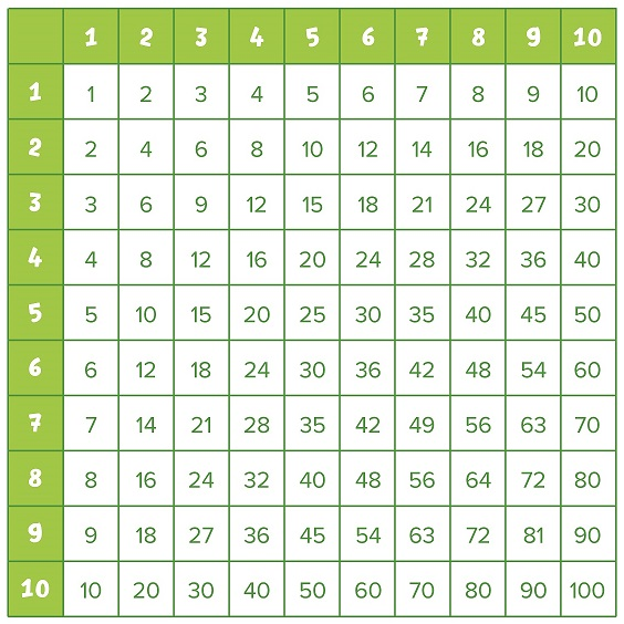 Таблица Пифагора.