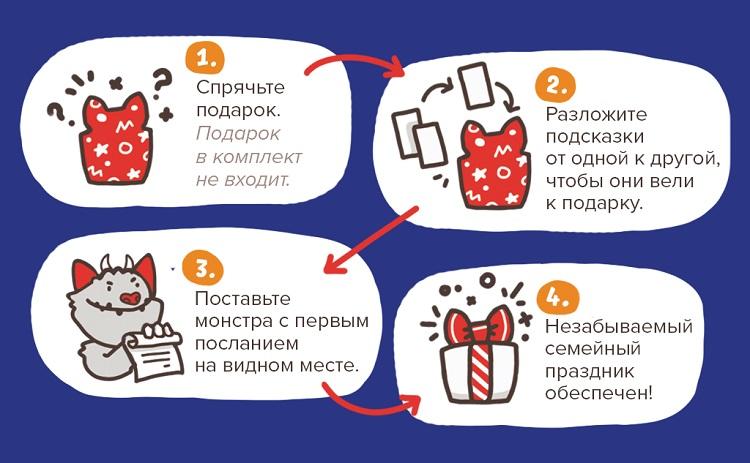 Схема организации квеста.