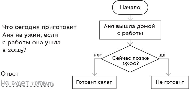 Аналитическое мышление в тетради Логика и программирование.